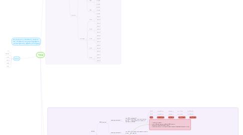 Mind Map: Товар