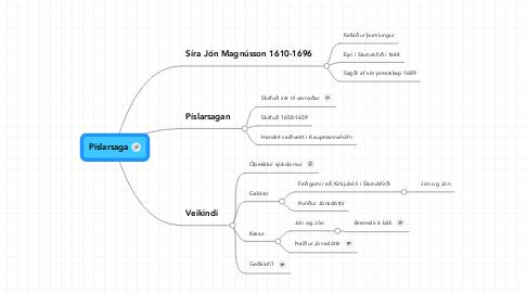 Mind Map: Píslarsaga