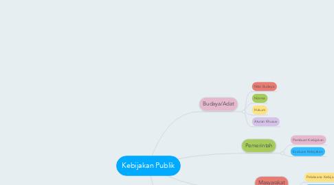 Mind Map: Kebijakan Publik