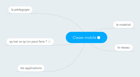 Mind Map: Classe mobile