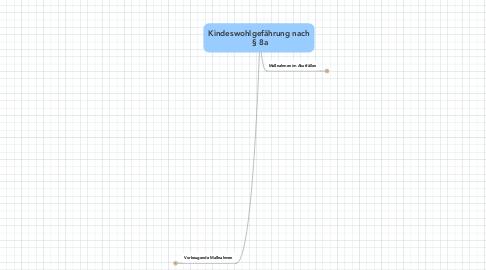 Mind Map: Kindeswohlgefährung nach  § 8a