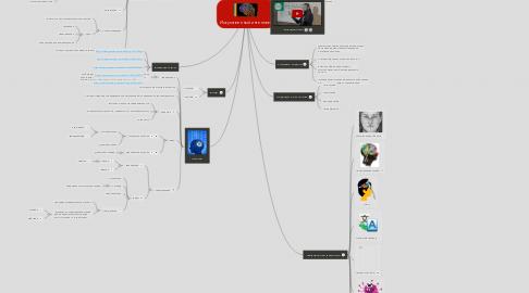 Mind Map: Искусственный интеллект