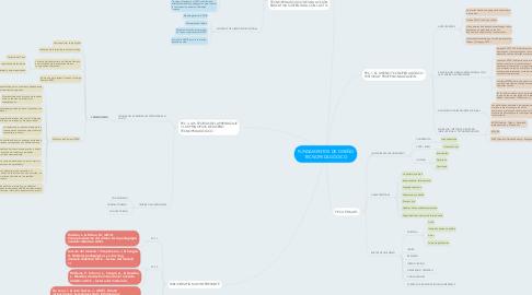 Mind Map: FUNDAMENTOS DE DISEÑO TECNOPEDAGÓGICO