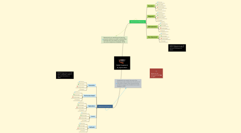 Mind Map: Student Assessments  By: Agustina Bosio