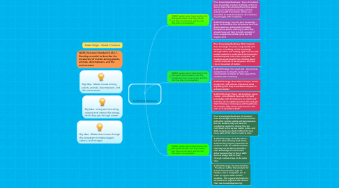 Mind Map: Scaffolding Strategies