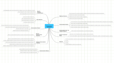 Mind Map: Communications and Network