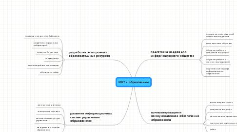Mind Map: ИКТ в образовании