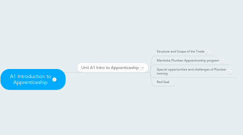 Mind Map: A1 Introduction to Apprenticeship