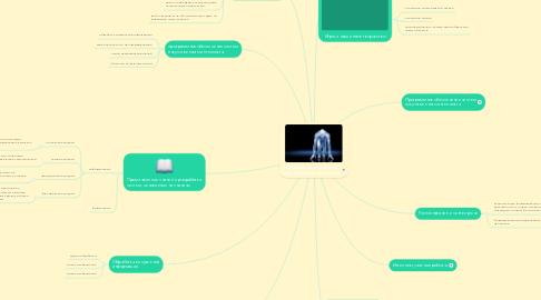 Mind Map: Направления разработки искусственного интеллекта