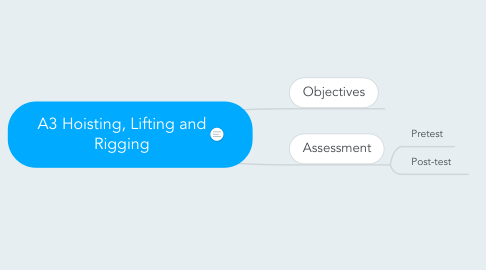 Mind Map: A3 Hoisting, Lifting and Rigging