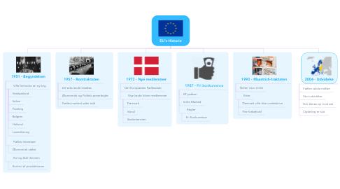 Mind Map: EU's Historie