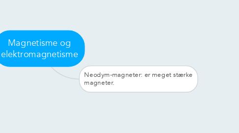 Mind Map: Magnetisme og elektromagnetisme