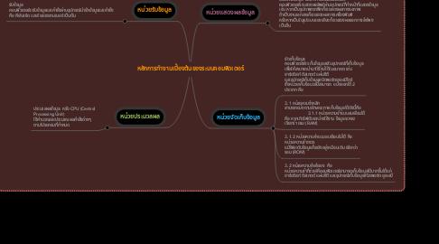 Mind Map: หลักการทำงานเบื้องต้นของระบบคอมพิวเตอร์