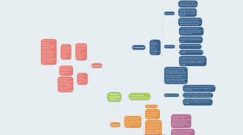 Mind Map: Elements, Compounds, Mixtures