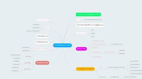Mind Map: การวิจัยเพื่อพัฒนาการเรียนรู้
