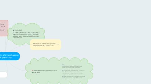 Mind Map: Introducción a la Investigación de Operaciones