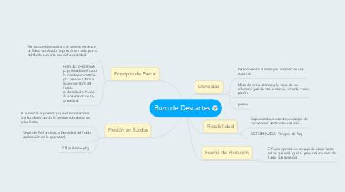 Mind Map: Buzo de Descartes