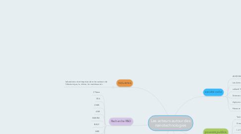 Mind Map: Les acteurs autour des nanotechnologies