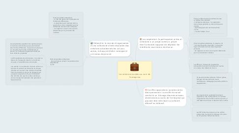 Mind Map: Les relations sociales au sein de l'entreprise