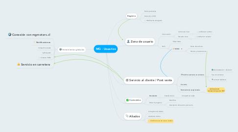 Mind Map: MG - Usuarios