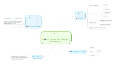Mind Map: mes relations sociales au sein de l'entreprise