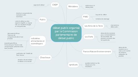 Mind Map: débat public organisé par la Commission parlementaire de débat public