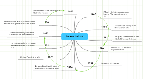 Mind Map: Andrew Jackson