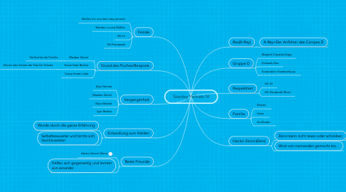 Mind Map: Stanley Yelnats IV