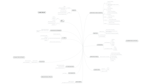 Mind Map: Projet ERGOTHER'HAPPY