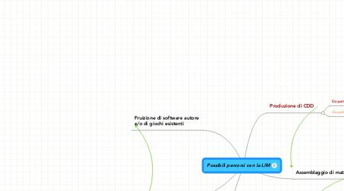 Mind Map: Possibili percorsi con la LIM