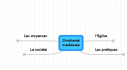 Mind Map: Chrétienté médiévale