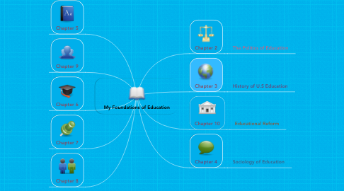 Mind Map: My Foundations of Education