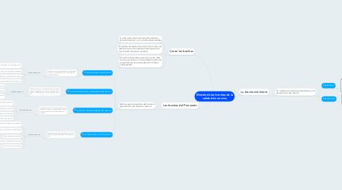 Mind Map: Modelo de las brechas de la calidad de servicio