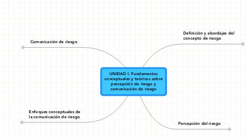 Mind Map: UNIDAD I. Fundamentosconceptuales y teóricos sobrepercepción de riesgo ycomunicación de riesgo
