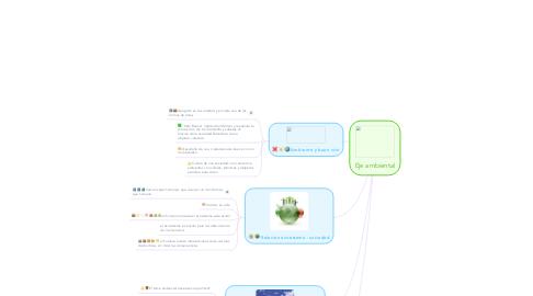 Mind Map: Eje ambiental