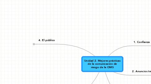 Mind Map: Unidad 2. Mejores prácticas de la comunicación de riesgo de la OMS