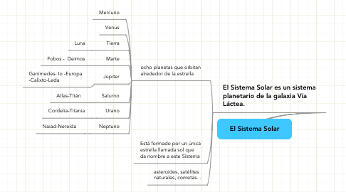 Mind Map: El Sistema Solar