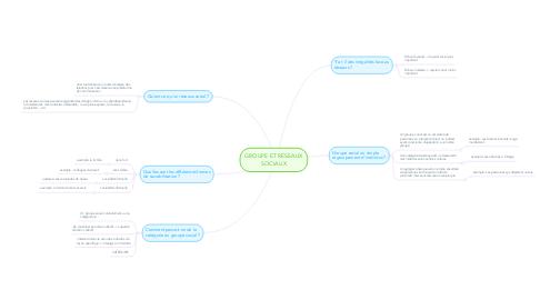 Mind Map: GROUPE ET RÉSEAUX SOCIAUX