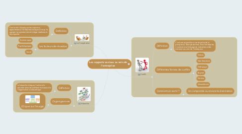 Mind Map: Les rapports sociaux au sein de l'entreprise