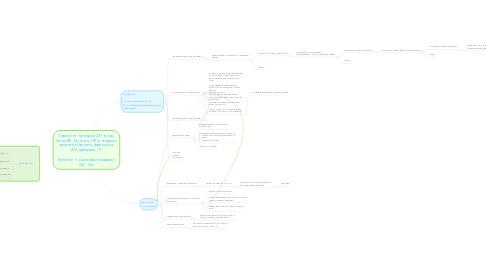 Mind Map: Таргетинг на людей 33+ в соц. сетях ВК, Fb, Insta, ОК (интересы: открытие бизнеса, франшиза, АН, продажи...?)   Контекст по целевым запроса в Я.Д., GA