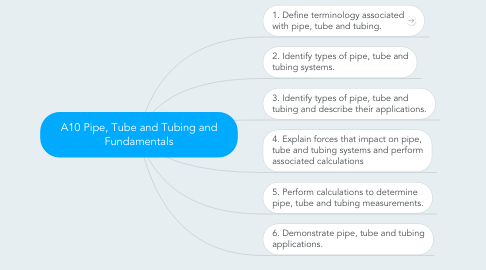 Mind Map: A10 Pipe, Tube and Tubing and Fundamentals
