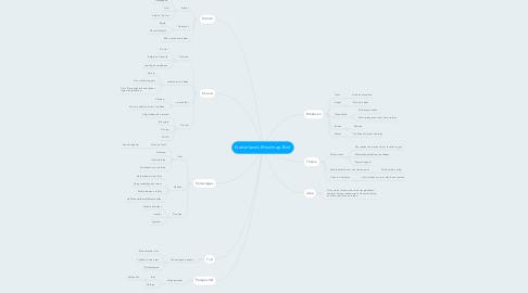 Mind Map: Nederlands Mindmap Bint