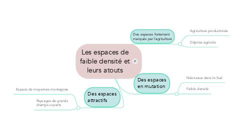 Mind Map: Les espaces de faible densité et leurs atouts