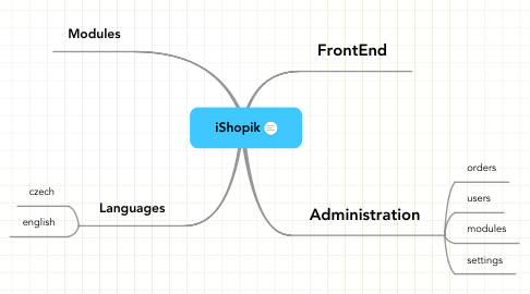 Mind Map: iShopik