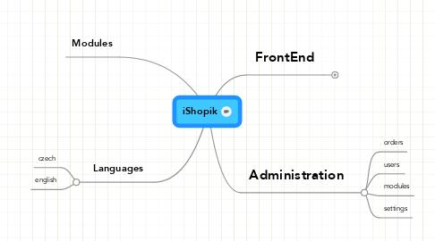 Mind Map: iShopik