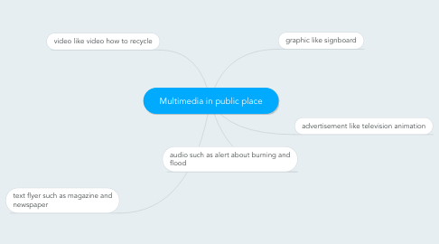 Mind Map: Multimedia in public place