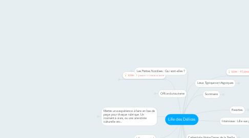 Mind Map: Lille des Délices
