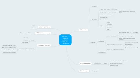 """Mind Map: """"Movement  Monitor/The Future of Human Motion """""""