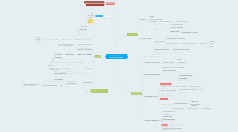 Mind Map: La france contemporaine : Les territoires de proximité