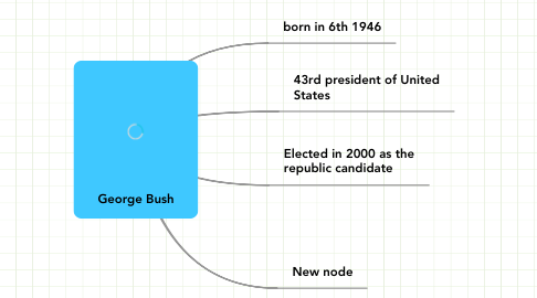 Mind Map: George Bush